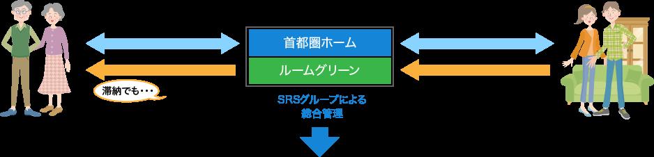 SRS 滞納立替システム